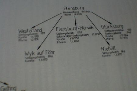 Btm-HandbuchOS-Abstamung-Flensburg-Niebüll-Wyk